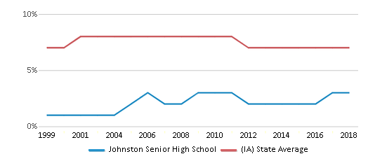 This chart display the percentage of students who is eligible for reduced lunch in Johnston Senior High School and the percentage of public school students who is eligible for reduced lunch in Iowa by year, with the latest 2017-18 school year data.
