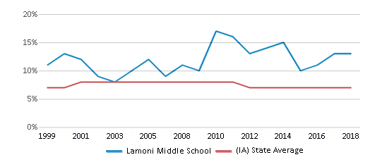 This chart display the percentage of students who is eligible for reduced lunch in Lamoni Middle School and the percentage of public school students who is eligible for reduced lunch in Iowa by year, with the latest 2017-18 school year data.