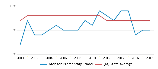 This chart display the percentage of students who is eligible for reduced lunch in Bronson Elementary School and the percentage of public school students who is eligible for reduced lunch in Iowa by year, with the latest 2017-18 school year data.