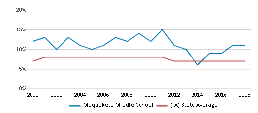 This chart display the percentage of students who is eligible for reduced lunch in Maquoketa Middle School and the percentage of public school students who is eligible for reduced lunch in Iowa by year, with the latest 2017-18 school year data.