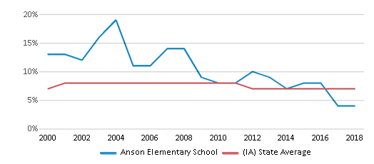This chart display the percentage of students who is eligible for reduced lunch in Anson Elementary School and the percentage of public school students who is eligible for reduced lunch in Iowa by year, with the latest 2017-18 school year data.