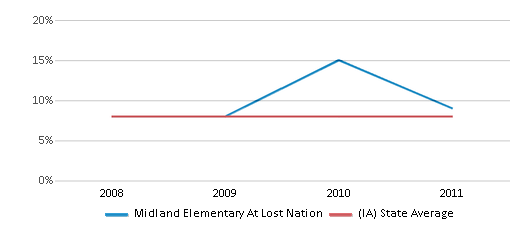 This chart display the percentage of students who is eligible for reduced lunch in Midland Elementary At Lost Nation and the percentage of public school students who is eligible for reduced lunch in Iowa by year, with the latest 2010-11 school year data.