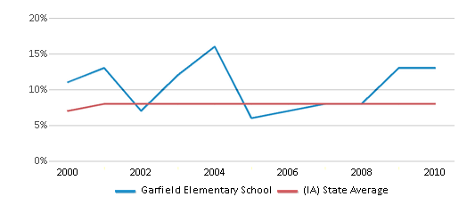 This chart display the percentage of students who is eligible for reduced lunch in Garfield Elementary School and the percentage of public school students who is eligible for reduced lunch in Iowa by year, with the latest 2009-10 school year data.