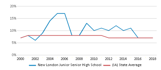 This chart display the percentage of students who is eligible for reduced lunch in New London Junior Senior High School and the percentage of public school students who is eligible for reduced lunch in Iowa by year, with the latest 2017-18 school year data.