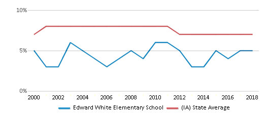 This chart display the percentage of students who is eligible for reduced lunch in Edward White Elementary School and the percentage of public school students who is eligible for reduced lunch in Iowa by year, with the latest 2017-18 school year data.