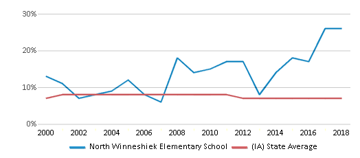 This chart display the percentage of students who is eligible for reduced lunch in North Winneshiek Elementary School and the percentage of public school students who is eligible for reduced lunch in Iowa by year, with the latest 2017-18 school year data.