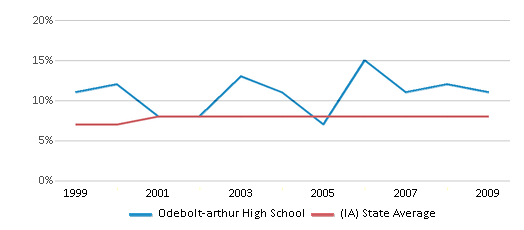 This chart display the percentage of students who is eligible for reduced lunch in Odebolt-arthur High School and the percentage of public school students who is eligible for reduced lunch in Iowa by year, with the latest 2008-09 school year data.
