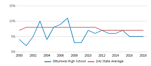 This chart display the percentage of students who is eligible for reduced lunch in Ottumwa High School and the percentage of public school students who is eligible for reduced lunch in Iowa by year, with the latest 2017-18 school year data.
