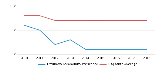 This chart display the percentage of students who is eligible for reduced lunch in Ottumwa Community Preschool and the percentage of public school students who is eligible for reduced lunch in Iowa by year, with the latest 2017-18 school year data.