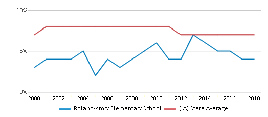 This chart display the percentage of students who is eligible for reduced lunch in Roland-story Elementary School and the percentage of public school students who is eligible for reduced lunch in Iowa by year, with the latest 2017-18 school year data.