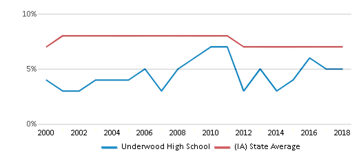 This chart display the percentage of students who is eligible for reduced lunch in Underwood High School and the percentage of public school students who is eligible for reduced lunch in Iowa by year, with the latest 2017-18 school year data.