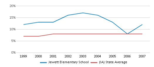 This chart display the percentage of students who is eligible for reduced lunch in Jewett Elementary School and the percentage of public school students who is eligible for reduced lunch in Iowa by year, with the latest 2006-07 school year data.