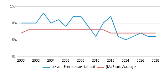 This chart display the percentage of students who is eligible for reduced lunch in Lowell Elementary School and the percentage of public school students who is eligible for reduced lunch in Iowa by year, with the latest 2017-18 school year data.