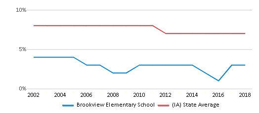 This chart display the percentage of students who is eligible for reduced lunch in Brookview Elementary School and the percentage of public school students who is eligible for reduced lunch in Iowa by year, with the latest 2017-18 school year data.