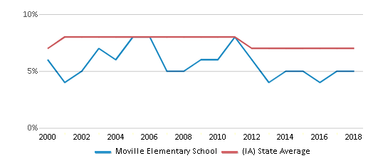 This chart display the percentage of students who is eligible for reduced lunch in Moville Elementary School and the percentage of public school students who is eligible for reduced lunch in Iowa by year, with the latest 2017-18 school year data.