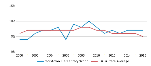 This chart display the percentage of students who is eligible for reduced lunch in Yorktown Elementary School and the percentage of public school students who is eligible for reduced lunch in Maryland by year, with the latest 2015-16 school year data.