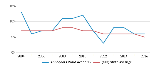 This chart display the percentage of students who is eligible for reduced lunch in Annapolis Road Academy and the percentage of public school students who is eligible for reduced lunch in Maryland by year, with the latest 2015-16 school year data.
