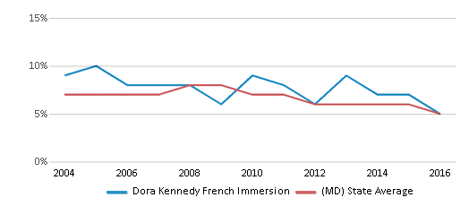 This chart display the percentage of students who is eligible for reduced lunch in Dora Kennedy French Immersion and the percentage of public school students who is eligible for reduced lunch in Maryland by year, with the latest 2015-16 school year data.