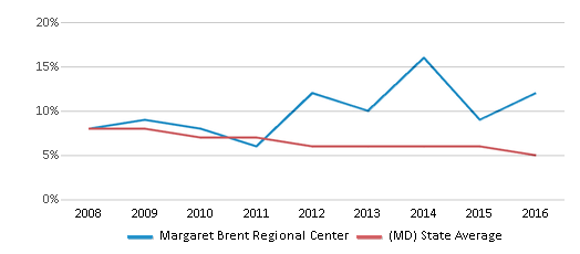 This chart display the percentage of students who is eligible for reduced lunch in Margaret Brent Regional Center and the percentage of public school students who is eligible for reduced lunch in Maryland by year, with the latest 2015-16 school year data.