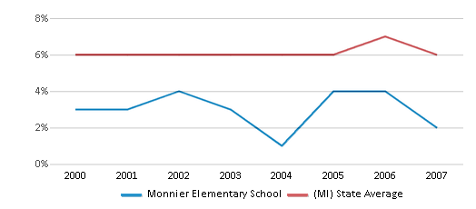 This chart display the percentage of students who is eligible for reduced lunch in Monnier Elementary School and the percentage of public school students who is eligible for reduced lunch in Michigan by year, with the latest 2006-07 school year data.