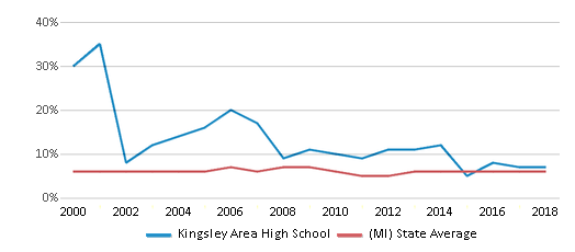 This chart display the percentage of students who is eligible for reduced lunch in Kingsley Area High School and the percentage of public school students who is eligible for reduced lunch in Michigan by year, with the latest 2017-18 school year data.