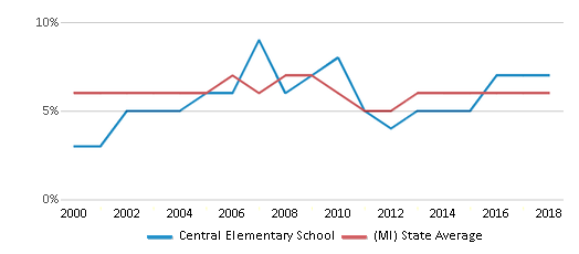 This chart display the percentage of students who is eligible for reduced lunch in Central Elementary School and the percentage of public school students who is eligible for reduced lunch in Michigan by year, with the latest 2017-18 school year data.
