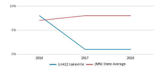 This chart display the percentage of students who is eligible for reduced lunch in Link12 Lakeville and the percentage of public school students who is eligible for reduced lunch in Minnesota by year, with the latest 2017-18 school year data.