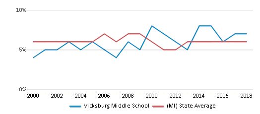 This chart display the percentage of students who is eligible for reduced lunch in Vicksburg Middle School and the percentage of public school students who is eligible for reduced lunch in Michigan by year, with the latest 2017-18 school year data.