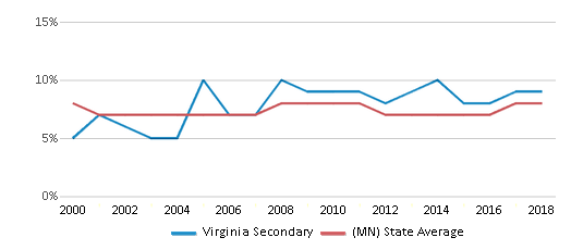 This chart display the percentage of students who is eligible for reduced lunch in Virginia Secondary and the percentage of public school students who is eligible for reduced lunch in Minnesota by year, with the latest 2017-18 school year data.