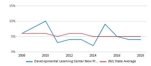 This chart display the percentage of students who is eligible for reduced lunch in Developmental Learning Center New Providence and the percentage of public school students who is eligible for reduced lunch in New Jersey by year, with the latest 2017-18 school year data.