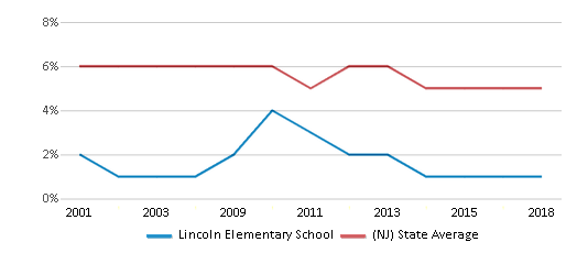 This chart display the percentage of students who is eligible for reduced lunch in Lincoln Elementary School and the percentage of public school students who is eligible for reduced lunch in New Jersey by year, with the latest 2017-18 school year data.