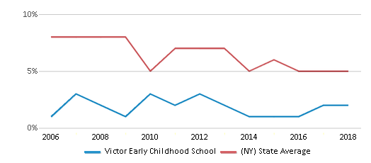 This chart display the percentage of students who is eligible for reduced lunch in Victor Early Childhood School and the percentage of public school students who is eligible for reduced lunch in New York by year, with the latest 2017-18 school year data.