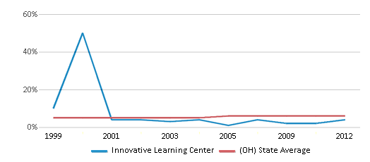 This chart display the percentage of students who is eligible for reduced lunch in Innovative Learning Center and the percentage of public school students who is eligible for reduced lunch in Ohio by year, with the latest 2011-12 school year data.