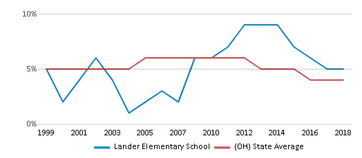 This chart display the percentage of students who is eligible for reduced lunch in Lander Elementary School and the percentage of public school students who is eligible for reduced lunch in Ohio by year, with the latest 2017-18 school year data.