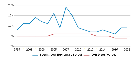 This chart display the percentage of students who is eligible for reduced lunch in Beechwood Elementary School and the percentage of public school students who is eligible for reduced lunch in Ohio by year, with the latest 2017-18 school year data.