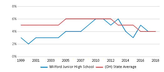 This chart display the percentage of students who is eligible for reduced lunch in Milford Junior High School and the percentage of public school students who is eligible for reduced lunch in Ohio by year, with the latest 2017-18 school year data.