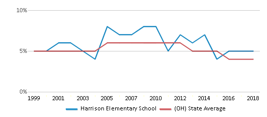 This chart display the percentage of students who is eligible for reduced lunch in Harrison Elementary School and the percentage of public school students who is eligible for reduced lunch in Ohio by year, with the latest 2017-18 school year data.