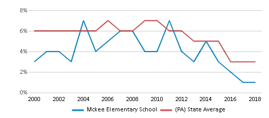 This chart display the percentage of students who is eligible for reduced lunch in Mckee Elementary School and the percentage of public school students who is eligible for reduced lunch in Pennsylvania by year, with the latest 2017-18 school year data.