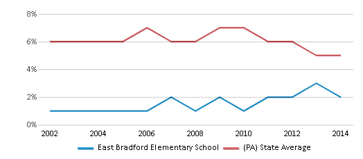 This chart display the percentage of students who is eligible for reduced lunch in East Bradford Elementary School and the percentage of public school students who is eligible for reduced lunch in Pennsylvania by year, with the latest 2013-14 school year data.