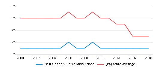 This chart display the percentage of students who is eligible for reduced lunch in East Goshen Elementary School and the percentage of public school students who is eligible for reduced lunch in Pennsylvania by year, with the latest 2017-18 school year data.