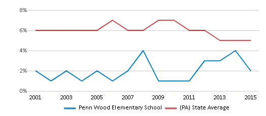 This chart display the percentage of students who is eligible for reduced lunch in Penn Wood Elementary School and the percentage of public school students who is eligible for reduced lunch in Pennsylvania by year, with the latest 2014-15 school year data.