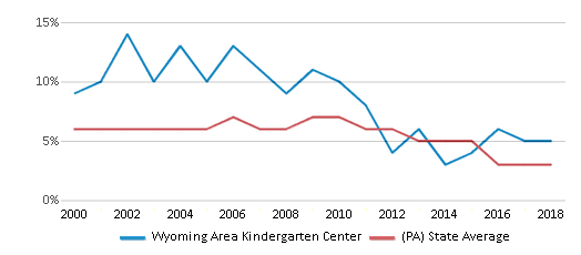 This chart display the percentage of students who is eligible for reduced lunch in Wyoming Area Kindergarten Center and the percentage of public school students who is eligible for reduced lunch in Pennsylvania by year, with the latest 2017-18 school year data.