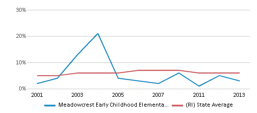 This chart display the percentage of students who is eligible for reduced lunch in Meadowcrest Early Childhood Elementary School and the percentage of public school students who is eligible for reduced lunch in Rhode Island by year, with the latest 2012-13 school year data.