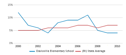 This chart display the percentage of students who is eligible for reduced lunch in Davisville Elementary School and the percentage of public school students who is eligible for reduced lunch in Rhode Island by year, with the latest 2009-10 school year data.