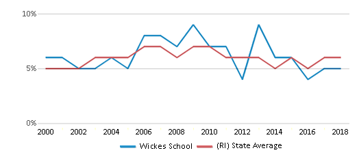 This chart display the percentage of students who is eligible for reduced lunch in Wickes School and the percentage of public school students who is eligible for reduced lunch in Rhode Island by year, with the latest 2017-18 school year data.