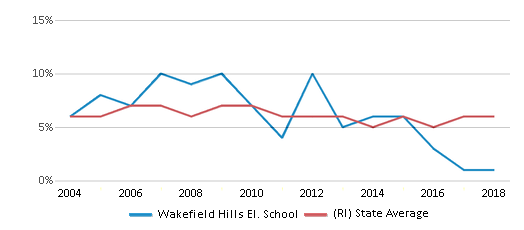 This chart display the percentage of students who is eligible for reduced lunch in Wakefield Hills El. School and the percentage of public school students who is eligible for reduced lunch in Rhode Island by year, with the latest 2017-18 school year data.