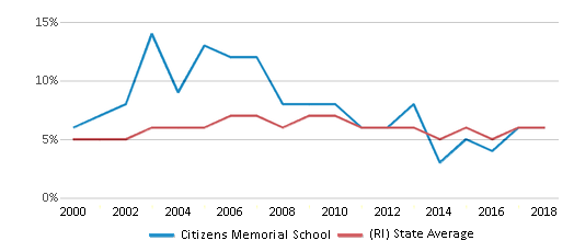 This chart display the percentage of students who is eligible for reduced lunch in Citizens Memorial School and the percentage of public school students who is eligible for reduced lunch in Rhode Island by year, with the latest 2017-18 school year data.