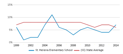 This chart display the percentage of students who is eligible for reduced lunch in St. Helena Elementary School and the percentage of public school students who is eligible for reduced lunch in South Carolina by year, with the latest 2013-14 school year data.