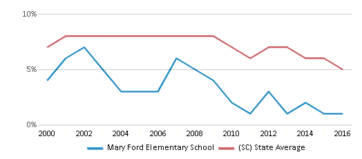 This chart display the percentage of students who is eligible for reduced lunch in Mary Ford Elementary School and the percentage of public school students who is eligible for reduced lunch in South Carolina by year, with the latest 2015-16 school year data.
