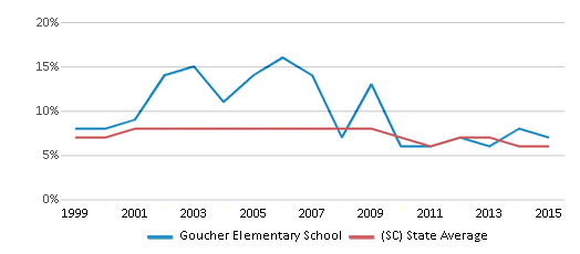 This chart display the percentage of students who is eligible for reduced lunch in Goucher Elementary School and the percentage of public school students who is eligible for reduced lunch in South Carolina by year, with the latest 2014-15 school year data.